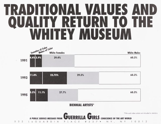 Traditional values and qualities return to the Whitney Museum, (1995), Portfolio Compleat 1985-2012 by Guerrilla Girls