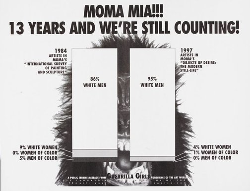 An image of MoMA Mia!!! 13 years and we're still counting, with postcard sent to MoMA by Guerrilla Girls